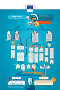 Procedimento infográfico
